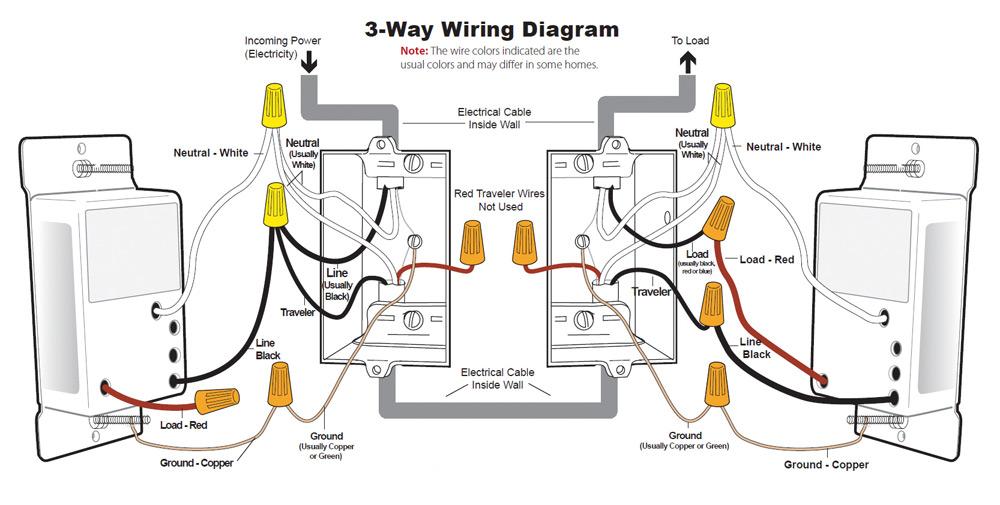 Traformazione impianto elettrico a impianto domotico